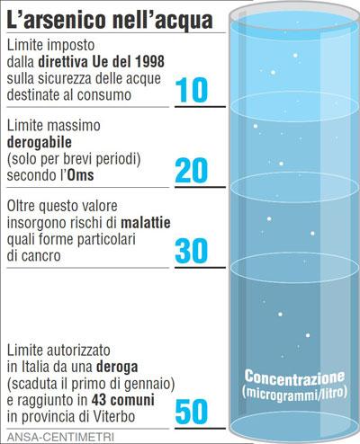 Limiti arsenico acqua normativa