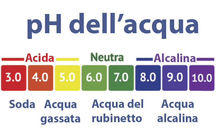 pH dell'acqua