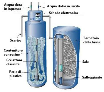 schema funzionamento addolcitore acqua
